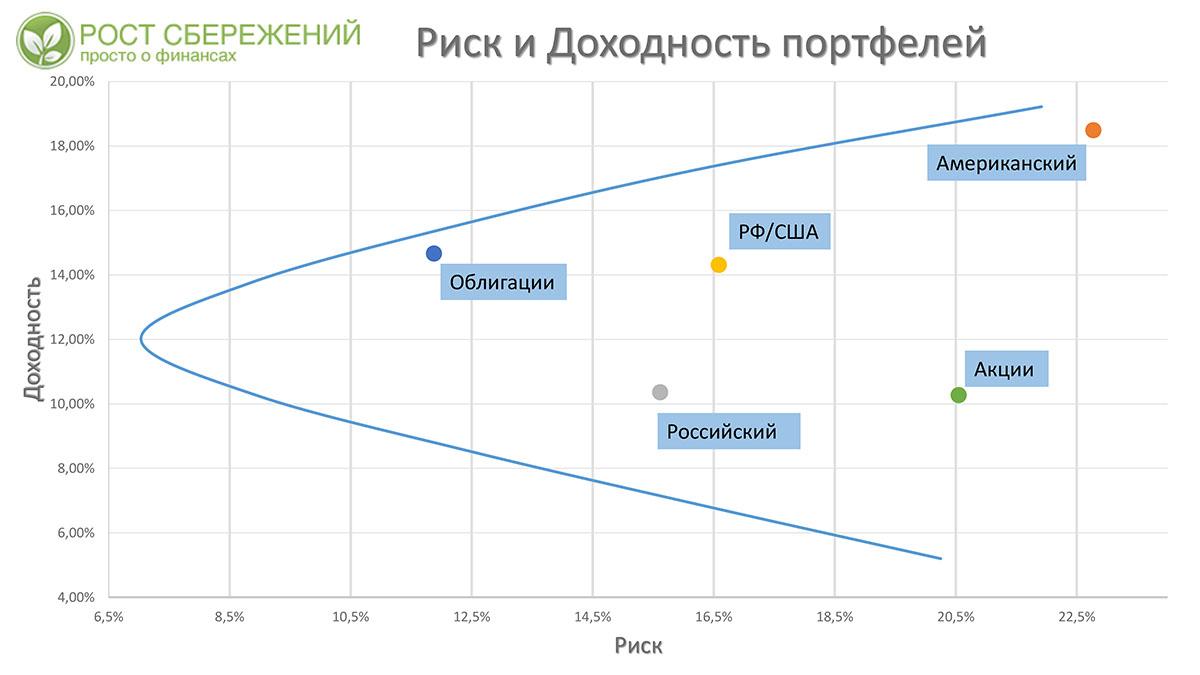 риска прибыли и зависимости график
