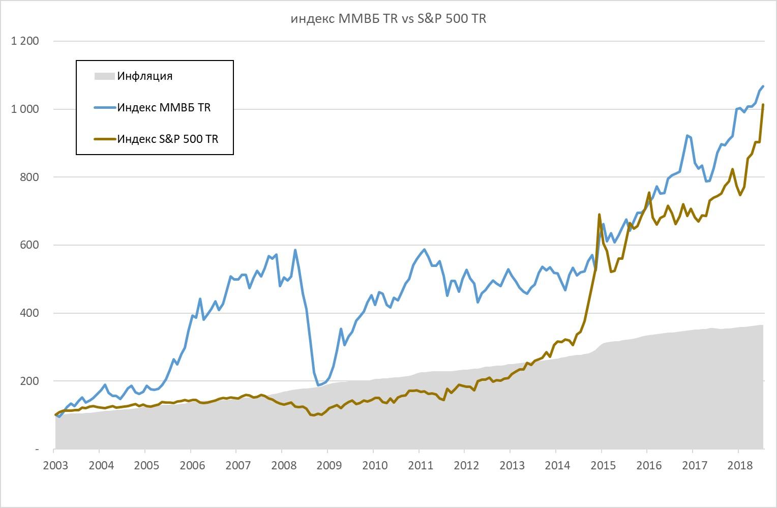 Доходность индекса ММВБ VS S&P 500 полной доходности